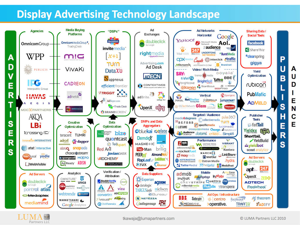 LUMA-Display-Ad-Tech-Landscape-for-AdExchanger